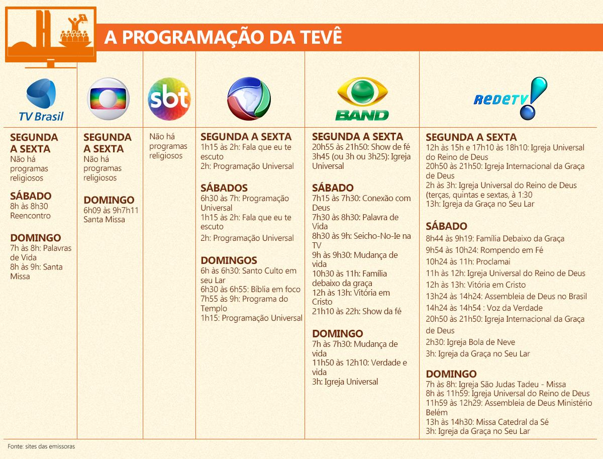FIGURA 4.3. PROGRAMAÇÃO DA TV
